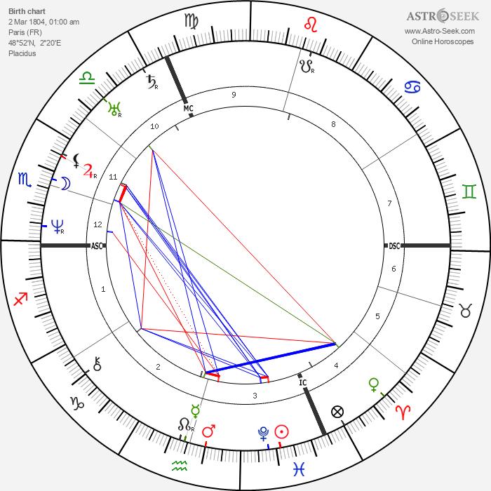 Auguste Raffet - Astrology Natal Birth Chart