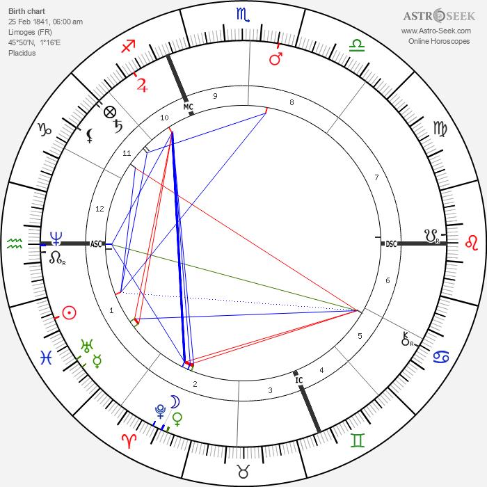 Auguste Renoir - Astrology Natal Birth Chart