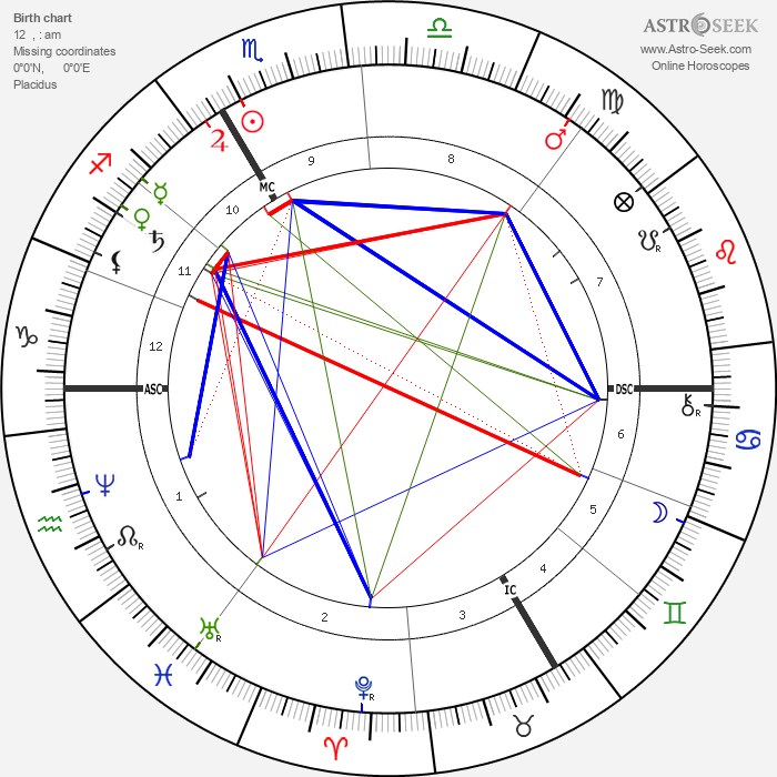 Auguste Rodin - Astrology Natal Birth Chart