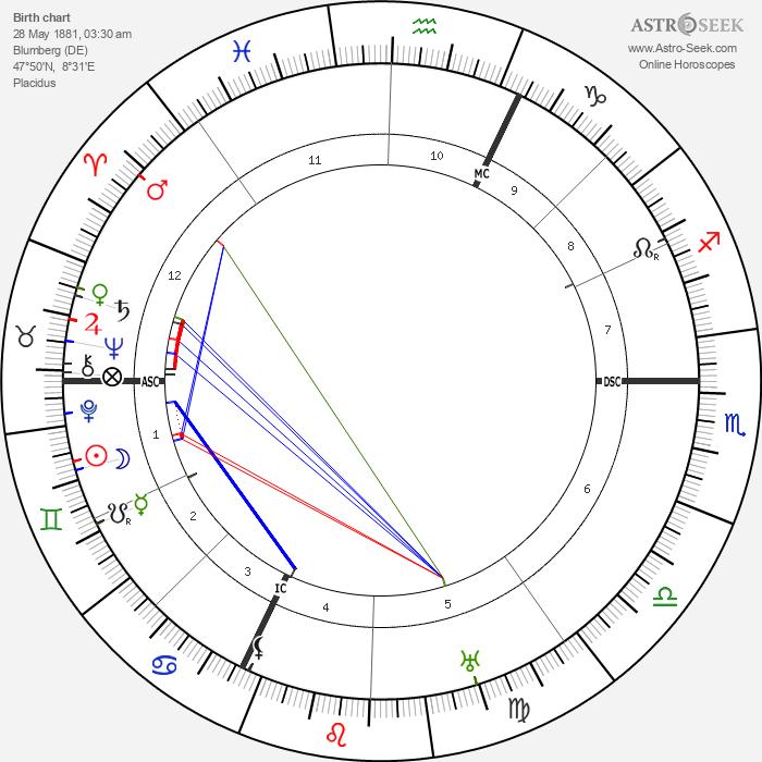 Augustin Bea - Astrology Natal Birth Chart