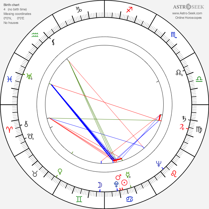 Augustín Kubáň - Astrology Natal Birth Chart