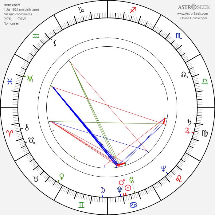 Augustín Kubáň - Astrology Natal Birth Chart