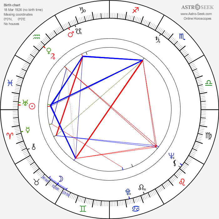 Augusto Abelaira - Astrology Natal Birth Chart