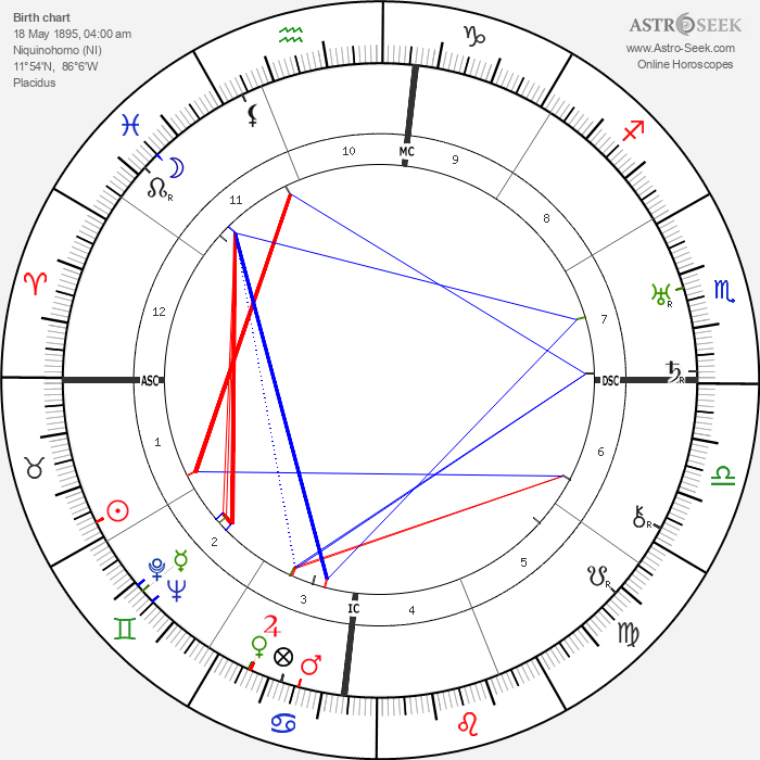 Augusto César Sandino - Astrology Natal Birth Chart