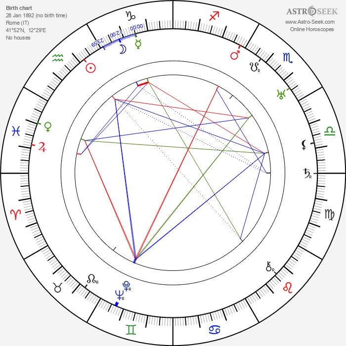 Augusto Genina - Astrology Natal Birth Chart