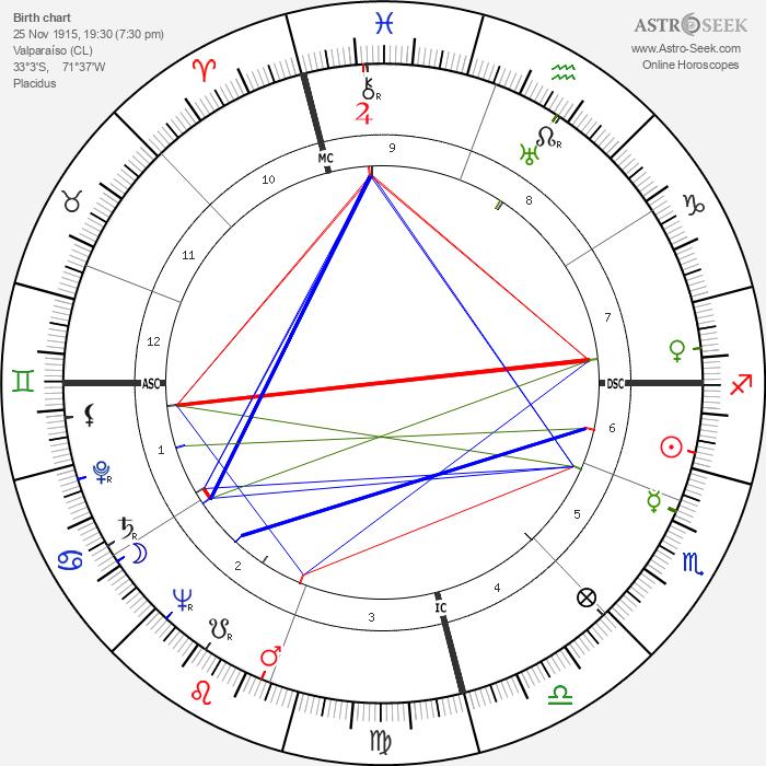 Augusto Pinochet - Astrology Natal Birth Chart