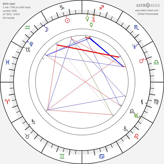 Augustus d'Este - Astrology Natal Birth Chart