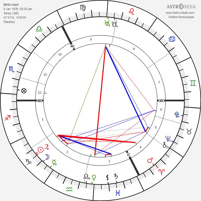 Augustus John - Astrology Natal Birth Chart