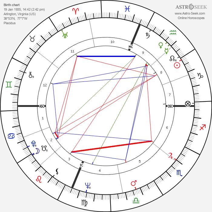 Augustus Stanley III Owsley - Astrology Natal Birth Chart
