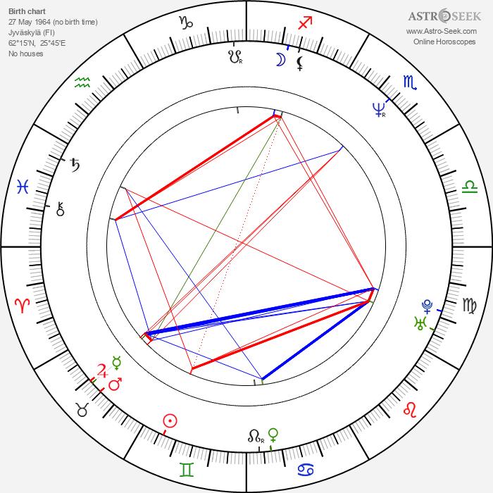 Auli Mantila - Astrology Natal Birth Chart