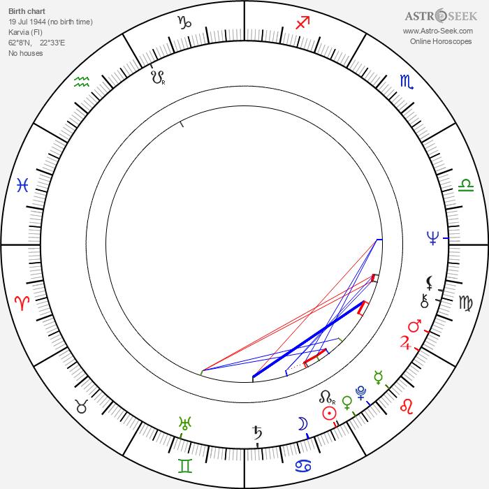 Aulikki Oksanen - Astrology Natal Birth Chart
