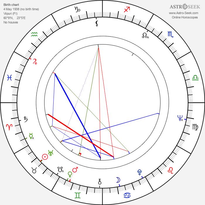 Aulikki Tarnanen - Astrology Natal Birth Chart