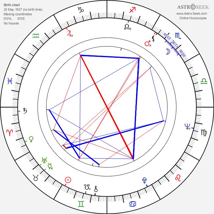 Aulis Rosendahl - Astrology Natal Birth Chart
