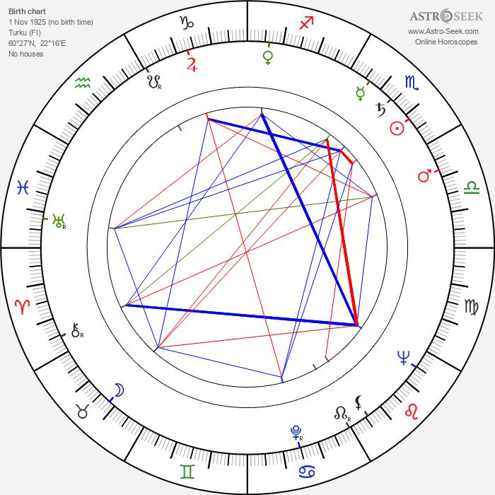 Aulis Ruostepuro - Astrology Natal Birth Chart