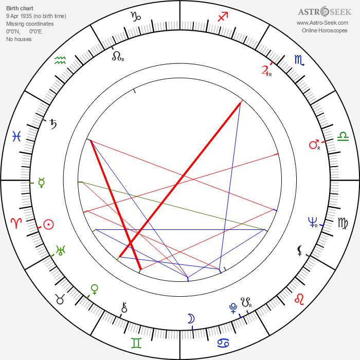 Aulis Sallinen - Astrology Natal Birth Chart