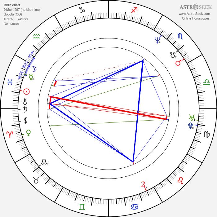 Aura Cristina Geithner - Astrology Natal Birth Chart