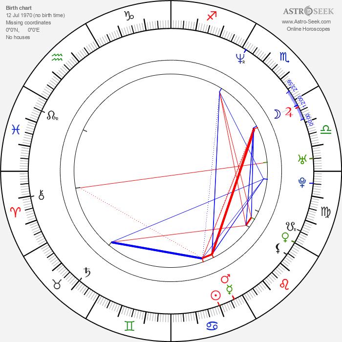 Aure Atika - Astrology Natal Birth Chart