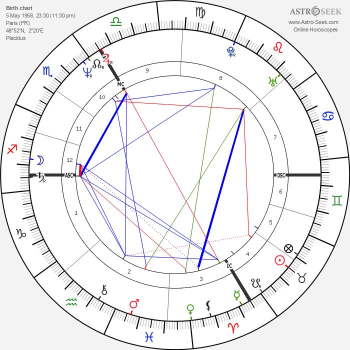 Aurélien Recoing - Astrology Natal Birth Chart