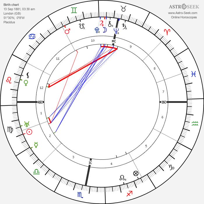Auriol Lee - Astrology Natal Birth Chart