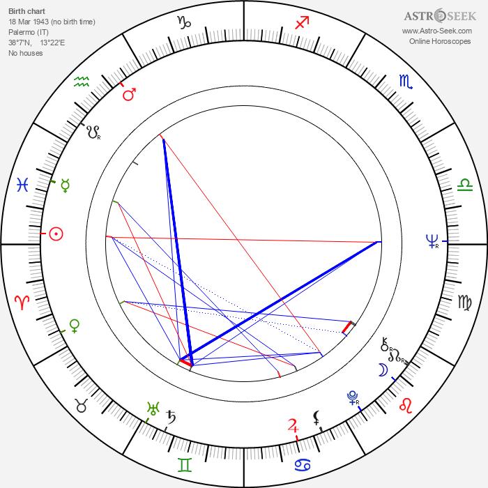 Aurora Quattrocchi - Astrology Natal Birth Chart