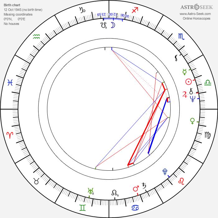 Aurore Clément - Astrology Natal Birth Chart