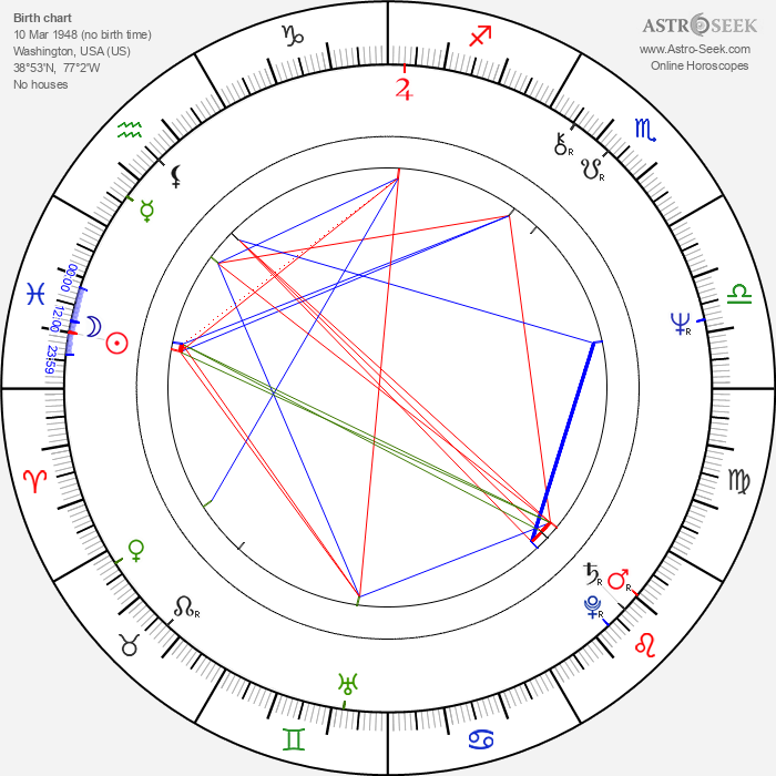 Austin Carr - Astrology Natal Birth Chart