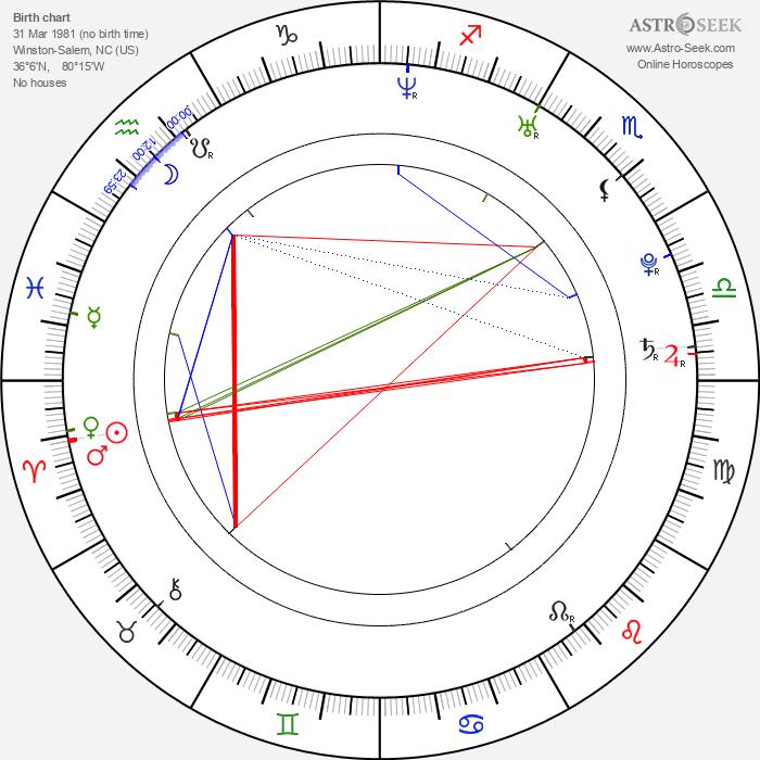 Austin Highsmith - Astrology Natal Birth Chart