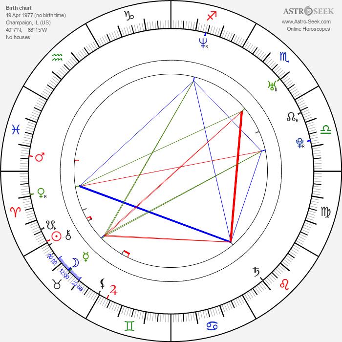 Austin Lysy - Astrology Natal Birth Chart