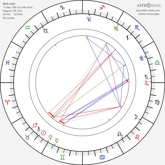 Austin O'Brien - Astrology Natal Birth Chart