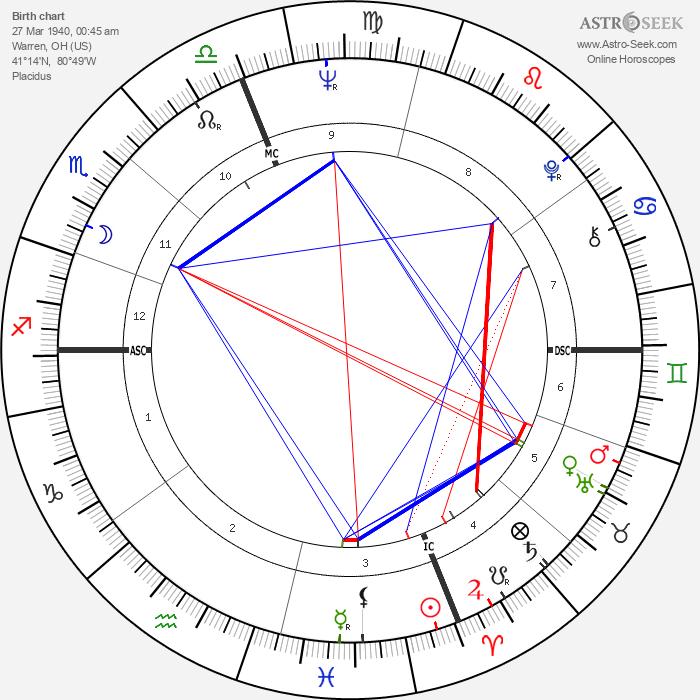 Austin Pendleton - Astrology Natal Birth Chart