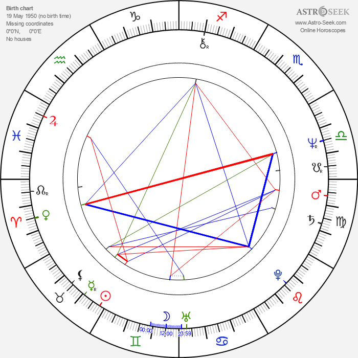 Austin Stevens - Astrology Natal Birth Chart