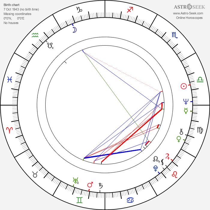 Austin Stoker - Astrology Natal Birth Chart