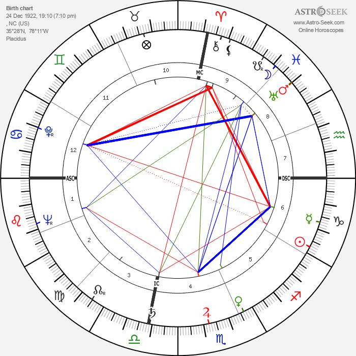 Ava Gardner - Astrology Natal Birth Chart