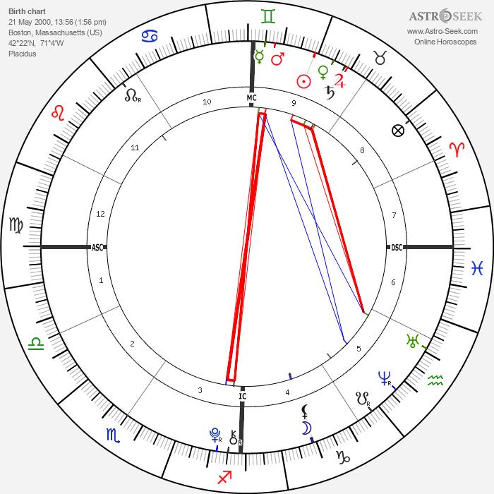 Ava Neely - Astrology Natal Birth Chart
