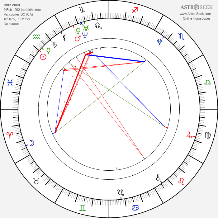 Avan Jogia - Astrology Natal Birth Chart