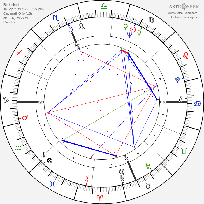 Ave Earl Pildas - Astrology Natal Birth Chart
