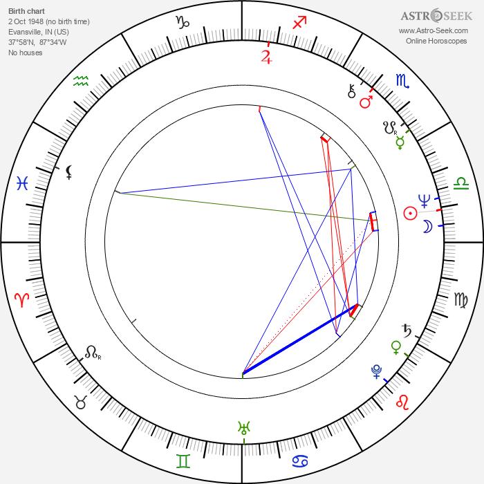 Avery Brooks - Astrology Natal Birth Chart