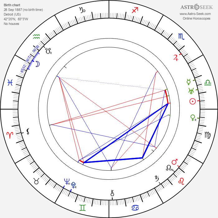 Avery Brundage - Astrology Natal Birth Chart