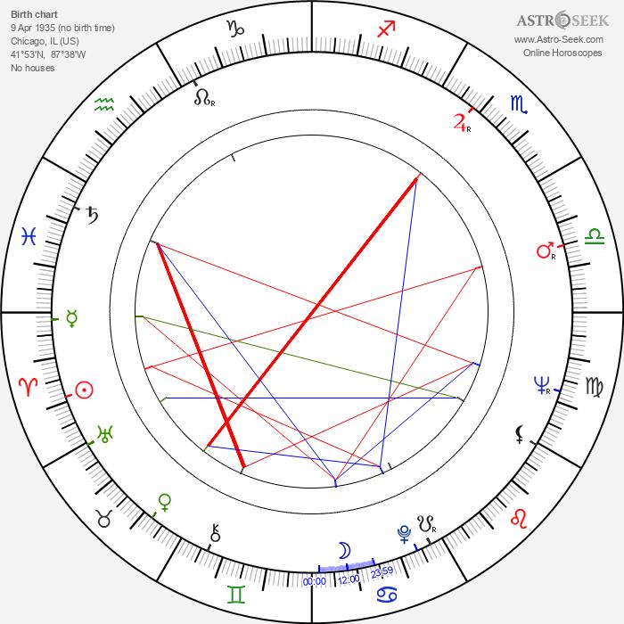 Avery Schreiber - Astrology Natal Birth Chart