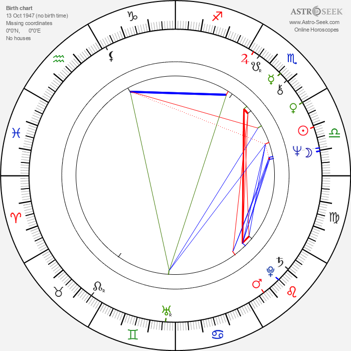 Avi Lerner - Astrology Natal Birth Chart