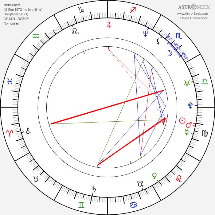 Avijit Roy - Astrology Natal Birth Chart