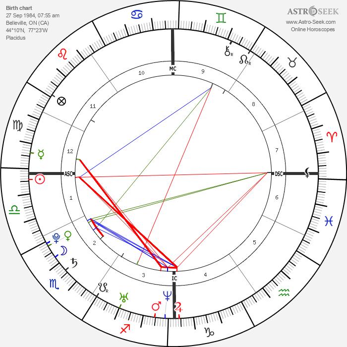 Avril Lavigne - Astrology Natal Birth Chart