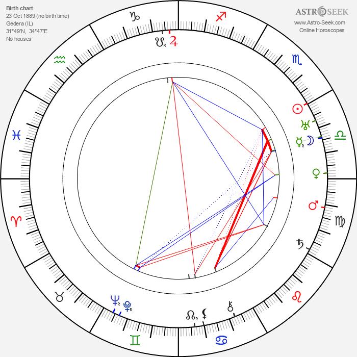 Avshalom Feinberg - Astrology Natal Birth Chart