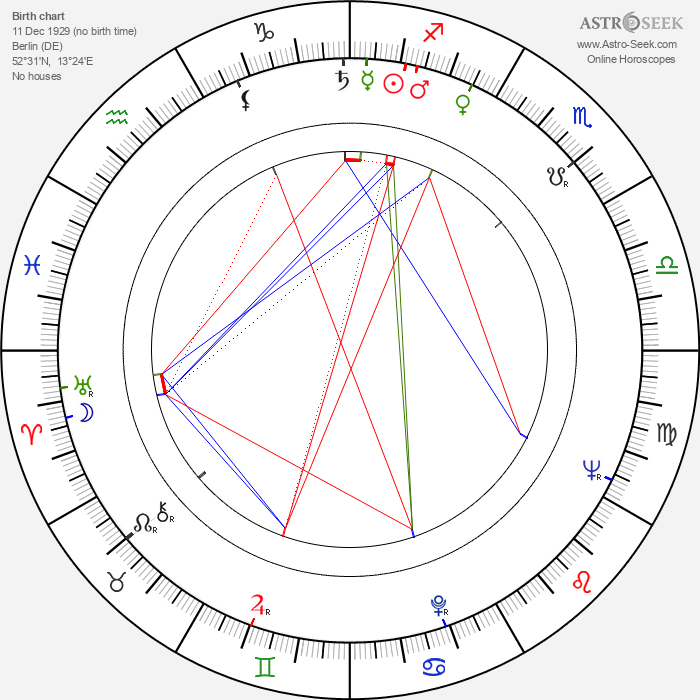 Axel Anderson - Astrology Natal Birth Chart