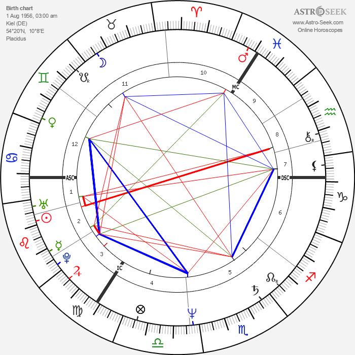 Axel Milberg - Astrology Natal Birth Chart