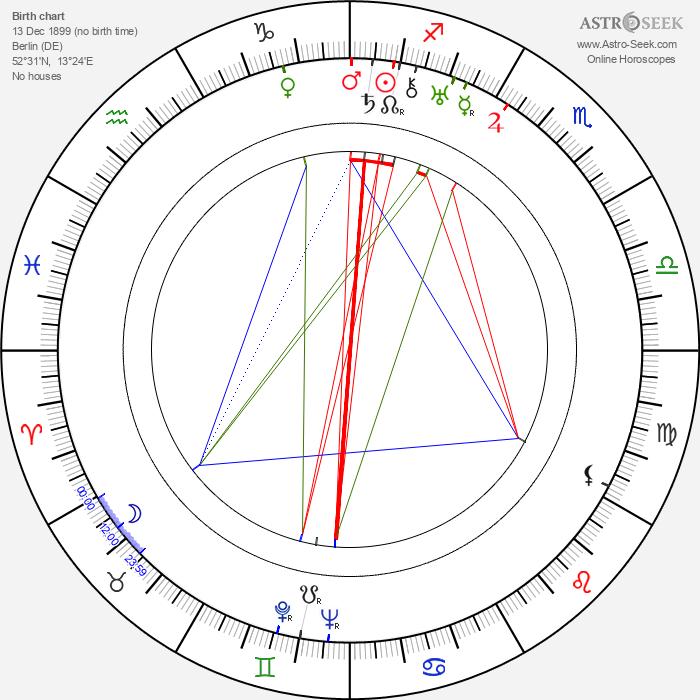 Axel Triebel - Astrology Natal Birth Chart