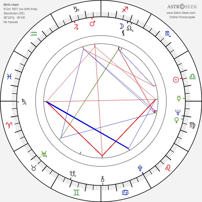 Axelle Axell - Astrology Natal Birth Chart