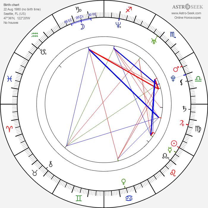 Aya Sumika - Astrology Natal Birth Chart