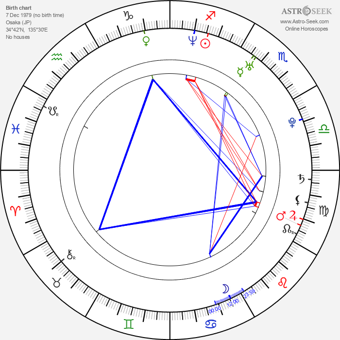 Ayako Fujitani - Astrology Natal Birth Chart