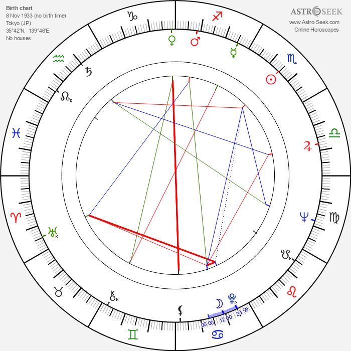Ayako Wakao - Astrology Natal Birth Chart